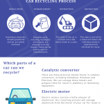 The ultimate guide to car recycling infographic